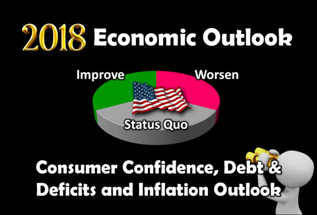 Economy: Consumer Confidence, Debt & Deficits, and Inflation